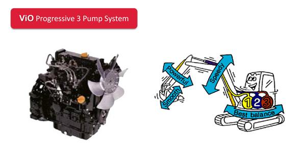 Mini pelle Yanmar ViO23 - Progressive 3 Pump System